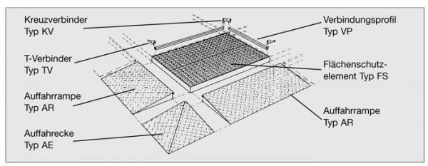 Einzel-Elemente Flächenverbundsystem aus Stahl